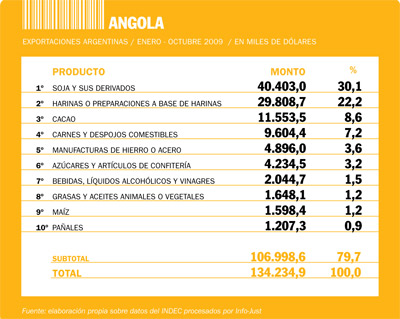 27 pais angola tabla expo